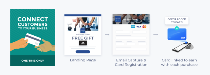 Campaign-Types-Connect-Your-Customers