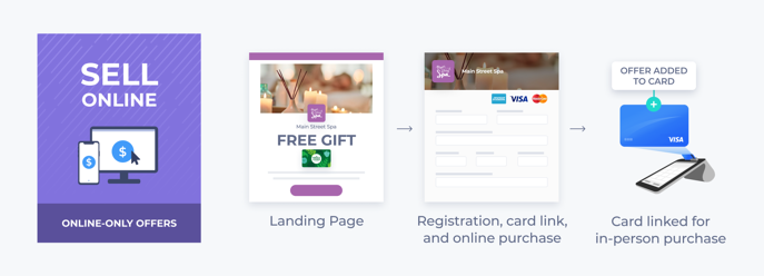 Campaign-Types-Sell Online